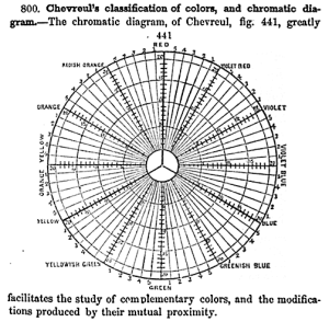 Chevreul's_RYB_chromatic_diagram